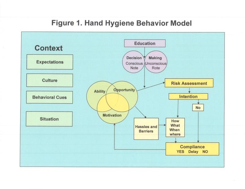 dissertation on hand washing